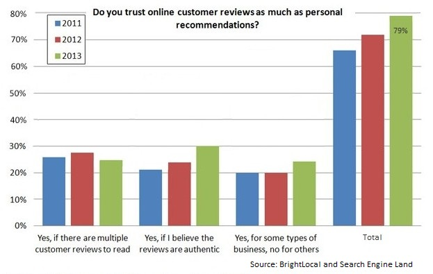 Online reviews – a growing factor in website conversions