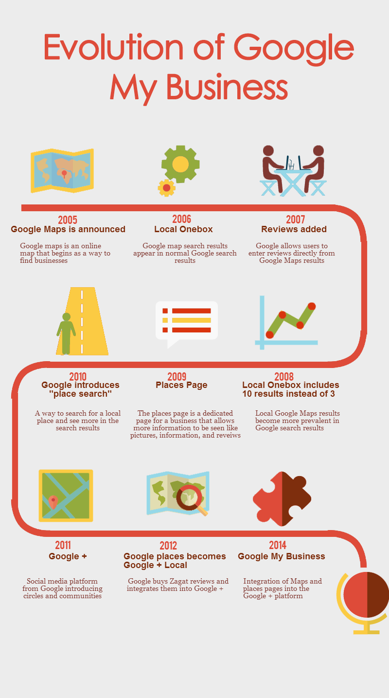 "Infographic: ""Google My Business"" Evolution"