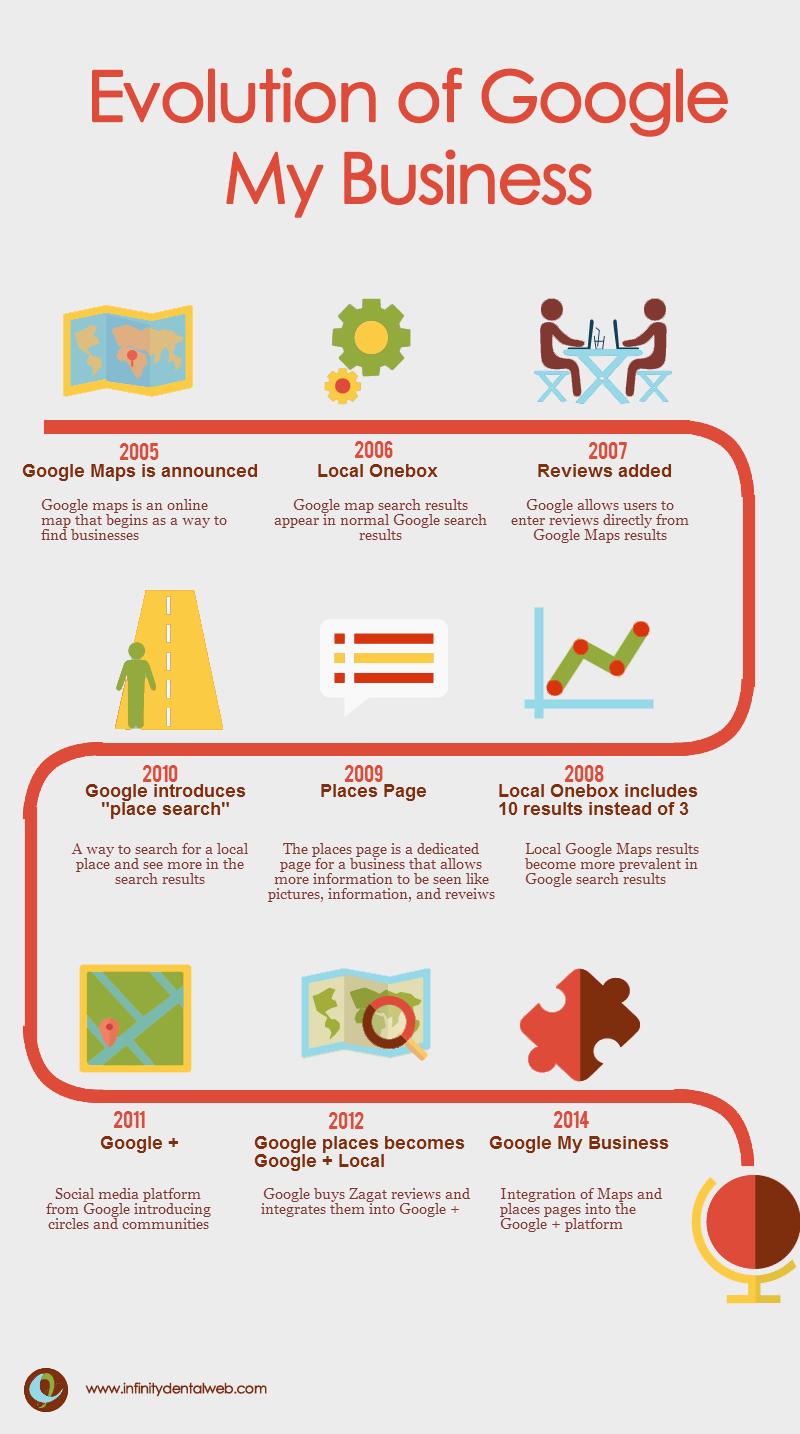 Evolution of Google Plus (1)