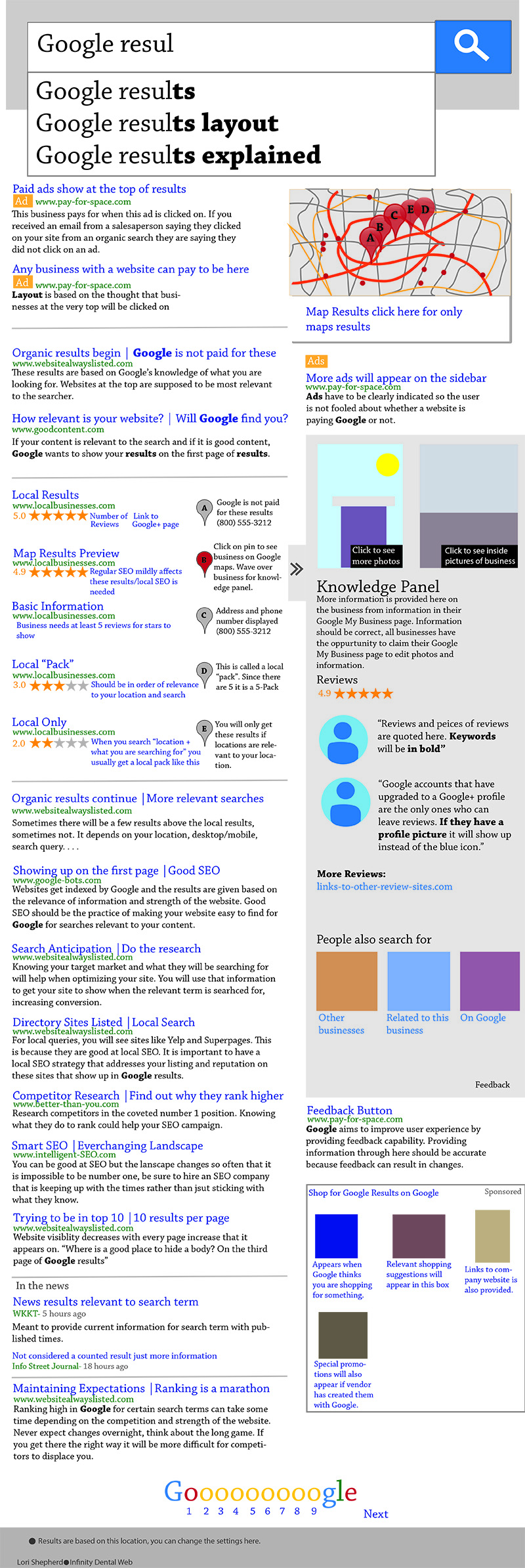 Infographic: With Google, Placement is Everything