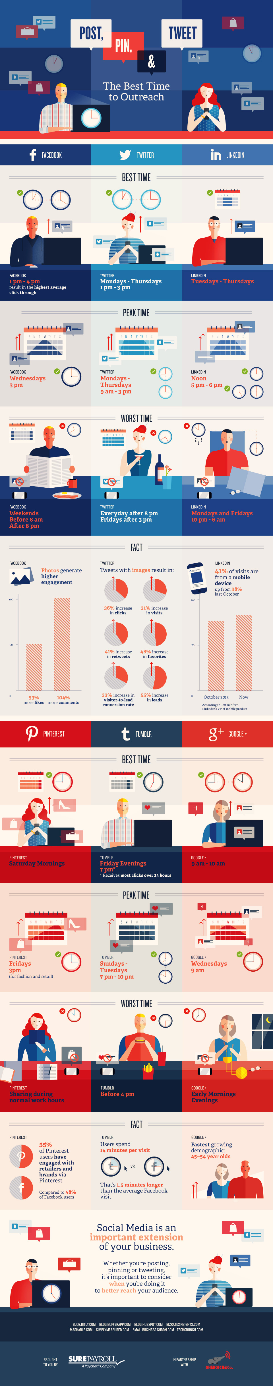 Post, Pin & Tweet Peak Time Infographic