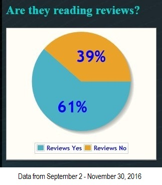 how many dental patients are checking reviews before making an appointment