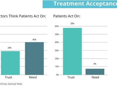 chart showing that patients accept treatment based on trust