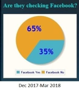 pie chart showing that 35% of patients checked the practice Facebook page, Dec 2017-Mar 2018