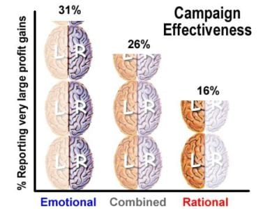 A bar graph showing comparative campaign effectiveness. Emotional marketing had 31% of companies reporting very large profit gains. Rational marketing had 16% reporting the same. Combined approaches had 26%.