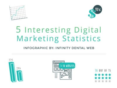 5-Interesting-Digital-Marketing-Statistics-Infographic-Cover-Art