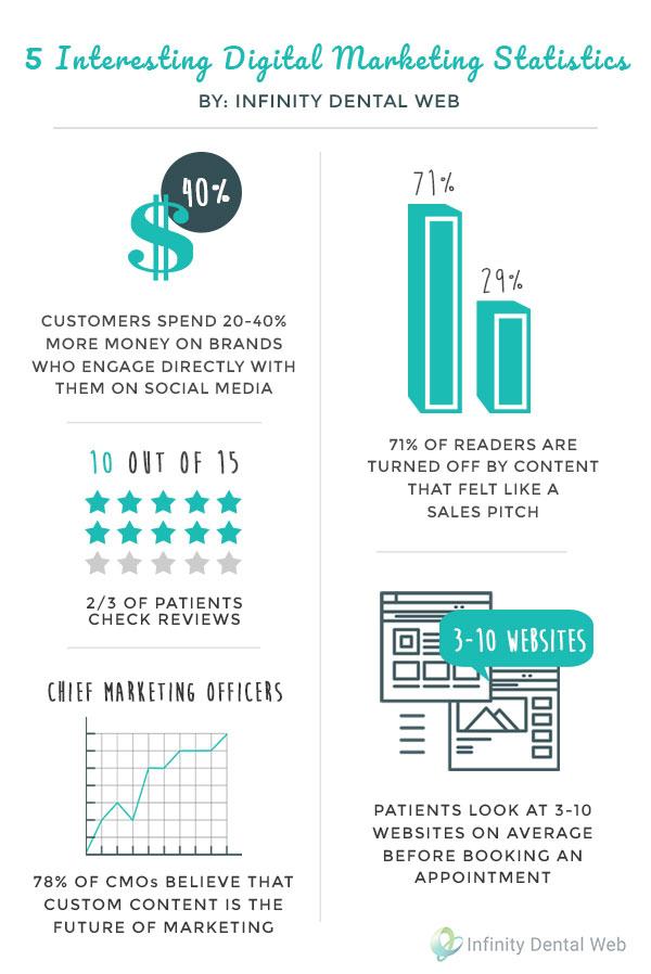 5 interesting digital marketing statistics infographic
