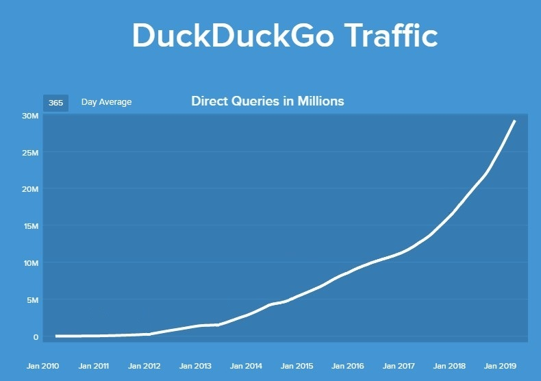 a graph showing Duck Duck Go traffic growth from negligible search queries in January 2010 to 30 million daily searches in January 2019