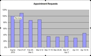 A bar graph showing the data on appointment requests in the article