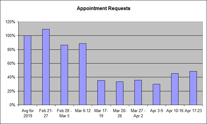A bar graph showing the data on appointment requests discussed in the blog post