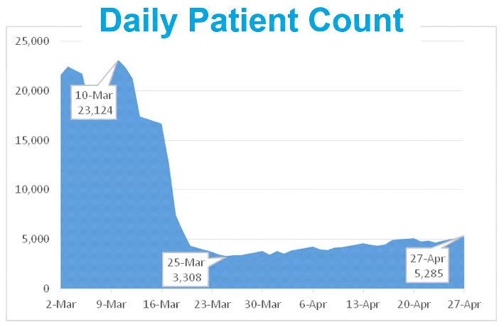 A line graph showing a peak of 23,124 daily patient count on March 10, a bottoming out at 3,308 on March 25, and a daily patient count of 5,285 on April 27, the last day reported