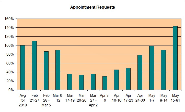 Huge Surge in Appointment Requests in Pandemic Week 10