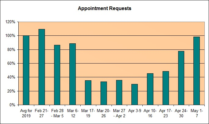A bar graph showing the data in the blog post about the effect of COVID-19 on dental appointments