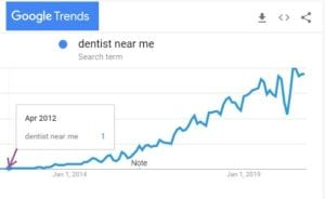 "a line graph showing dramatic increases in the use of the search term ""dentist near me"" since 2012"